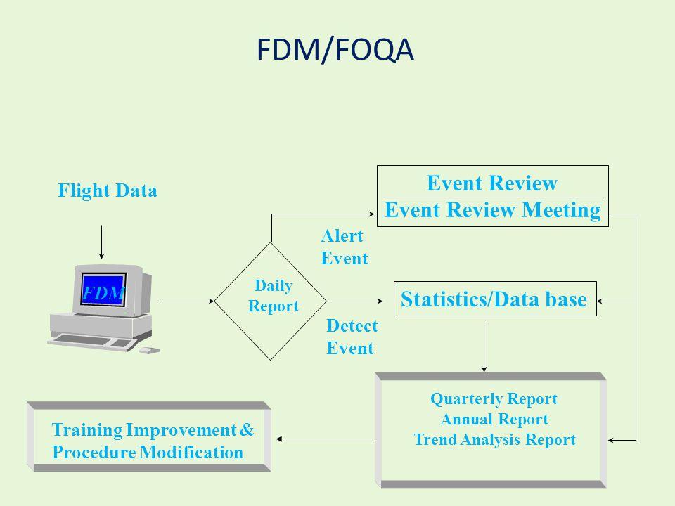 Flight Data FDM Daily Report Alert Event Detect Event Event Review Event Review Meeting Statistics/Data base FDM/FOQA Training Improvement & Procedure