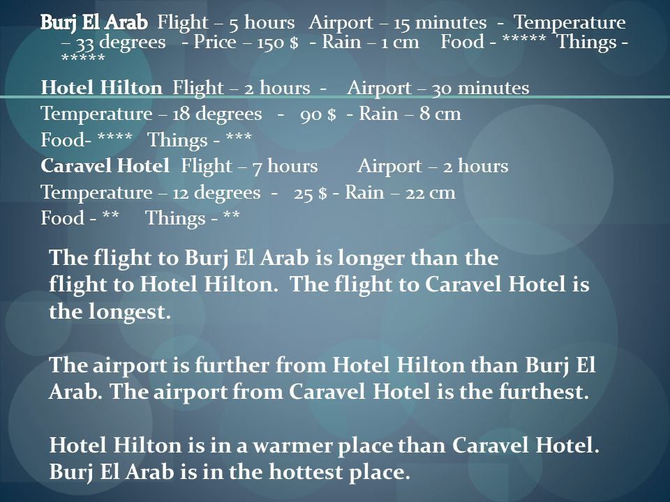The flight to Burj El Arab is longer than the flight to Hotel Hilton. The flight to Caravel Hotel is the longest. The airport is further from Hotel Hi
