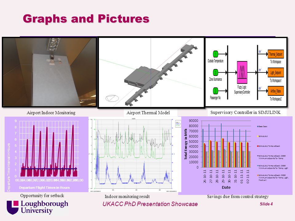 Univ logo Airport Indoor Monitoring Supervisory Controller in SIMULINK Airport Thermal Model UKACC PhD Presentation Showcase Slide 4 Graphs and Pictures Savings due from control strategyIndoor monitoring result Opportunity for setback