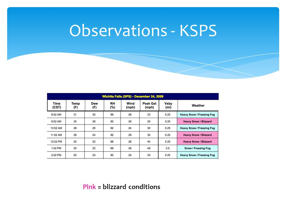 Observations - KSPS Pink = blizzard conditions