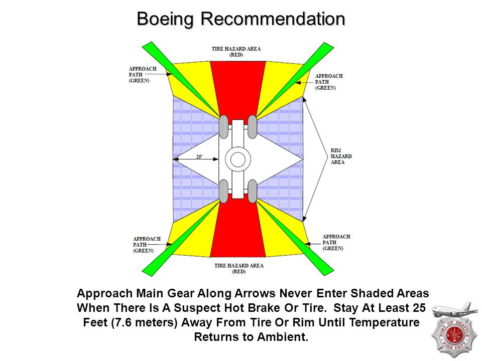 Boeing Recommendation Approach Main Gear Along Arrows Never Enter Shaded Areas When There Is A Suspect Hot Brake Or Tire. Stay At Least 25 Feet (7.6 m