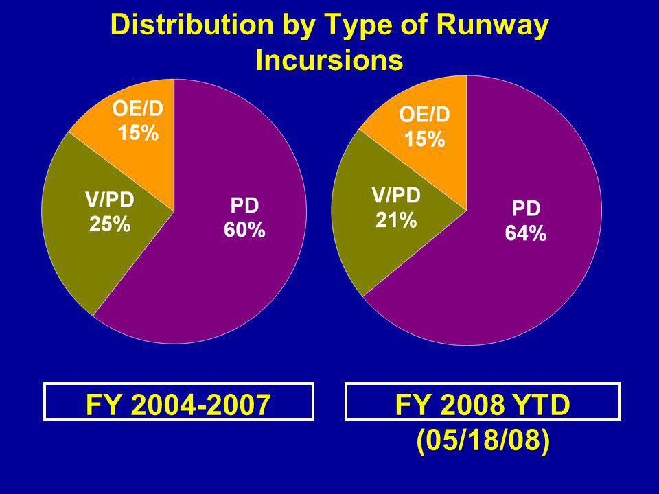 Distribution by Type of Runway Incursions FY 2008 YTD (05/18/08) FY 2004-2007
