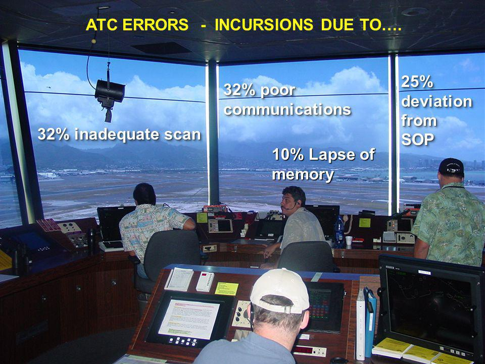 ATC ERRORS - INCURSIONS DUE TO…. 32% inadequate scan 32% poor communications 25% deviation from SOP 10% Lapse of memory