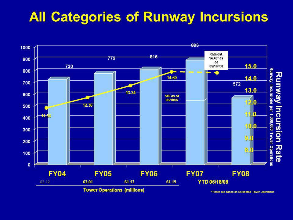Tower Operations (millions) 9.0 13.0 11.0 12.0 14.0 8.0 10.0 Runway Incursion Rate Runway Incursions per 1,000,000 Tower Operations YTD 05/18/08 11.56