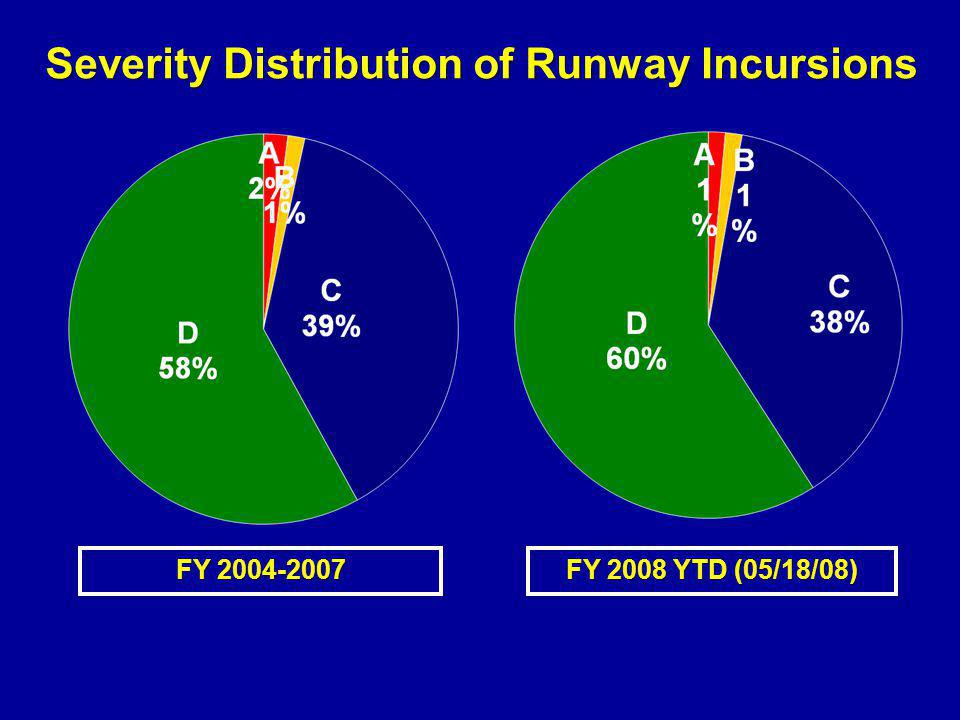 Severity Distribution of Runway Incursions FY 2008 YTD (05/18/08) FY 2004-2007