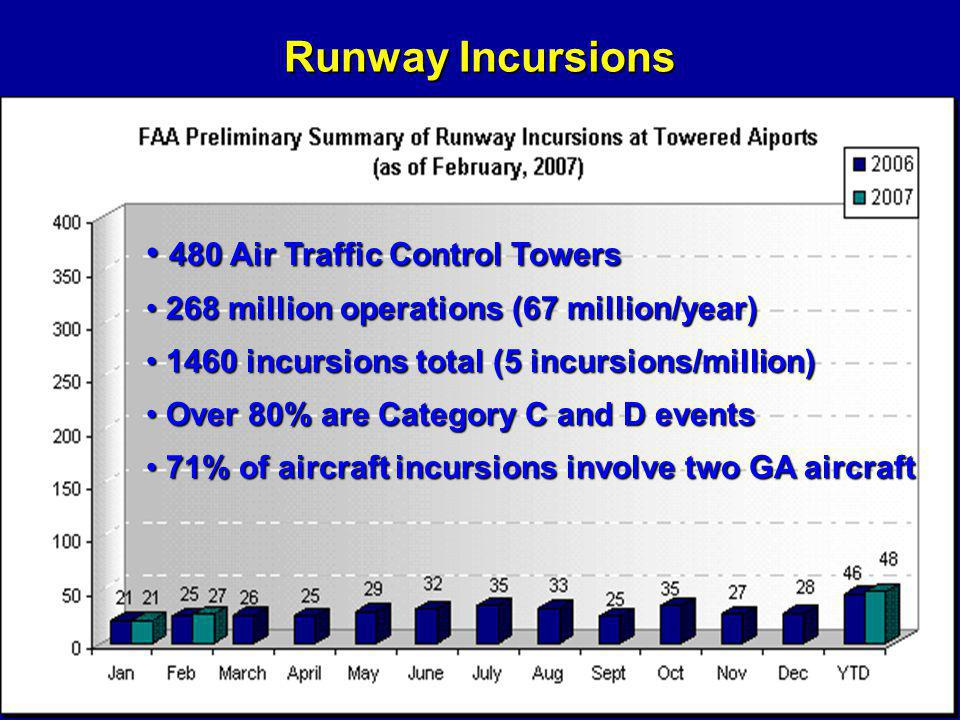 Runway Incursions 480 Air Traffic Control Towers 480 Air Traffic Control Towers 268 million operations (67 million/year) 268 million operations (67 mi
