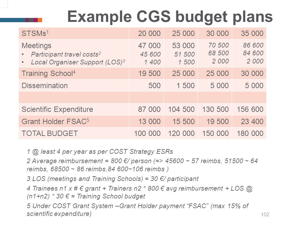 102 Example CGS budget plans 1 @ least 4 per year as per COST Strategy ESRs 2 Average reimbursement = 800 / person (=> 45600 ~ 57 reimbs, 51500 ~ 64 reimbs, 68500 ~ 86 reimbs,84 600~106 reimbs ) 3 LOS (meetings and Training Schools) = 30 / participant 4 Trainees n1 x # grant + Trainers n2 * 800 avg reimbursement + LOS @ (n1+n2) * 30 = Training School budget 5 Under COST Grant System –Grant Holder payment FSAC (max 15% of scientific expenditure) STSMs 1 20 00025 00030 00035 000 Meetings Participant travel costs 2 Local Organiser Support (LOS) 3 47 000 45 600 1 400 53 000 51 500 1 500 70 500 68 500 2 000 86 600 84 600 2 000 Training School 4 19 50025 000 30 000 Dissemination5001 5005 000 Scientific Expenditure87 000104 500130 500156 600 Grant Holder FSAC 5 13 00015 50019 50023 400 TOTAL BUDGET100 000120 000150 000180 000