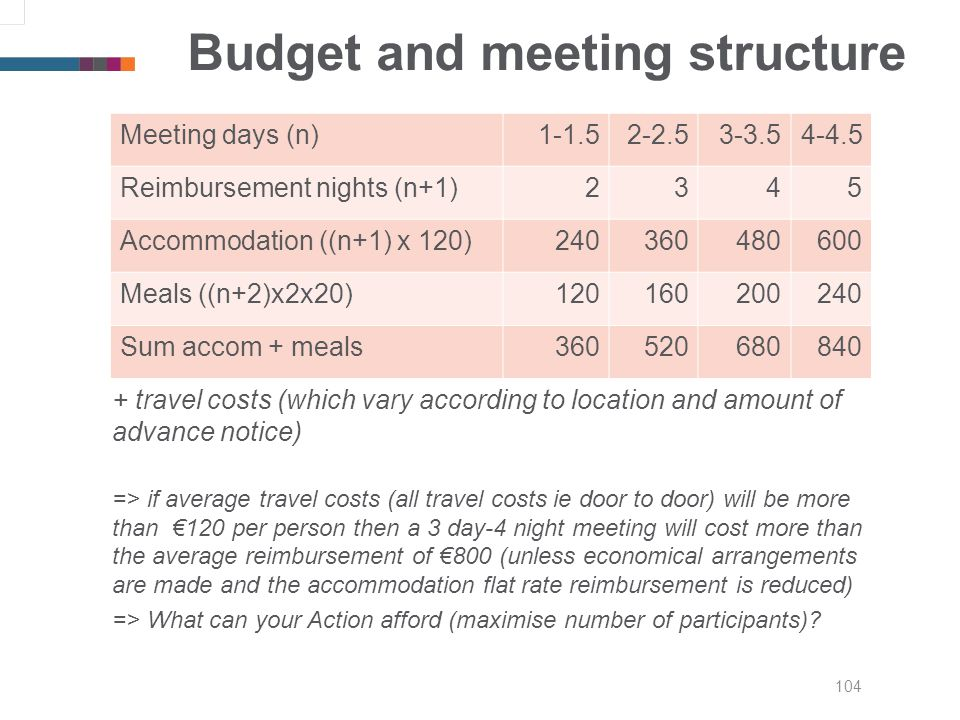 104 Budget and meeting structure + travel costs (which vary according to location and amount of advance notice) => if average travel costs (all travel costs ie door to door) will be more than 120 per person then a 3 day-4 night meeting will cost more than the average reimbursement of 800 (unless economical arrangements are made and the accommodation flat rate reimbursement is reduced) => What can your Action afford (maximise number of participants).