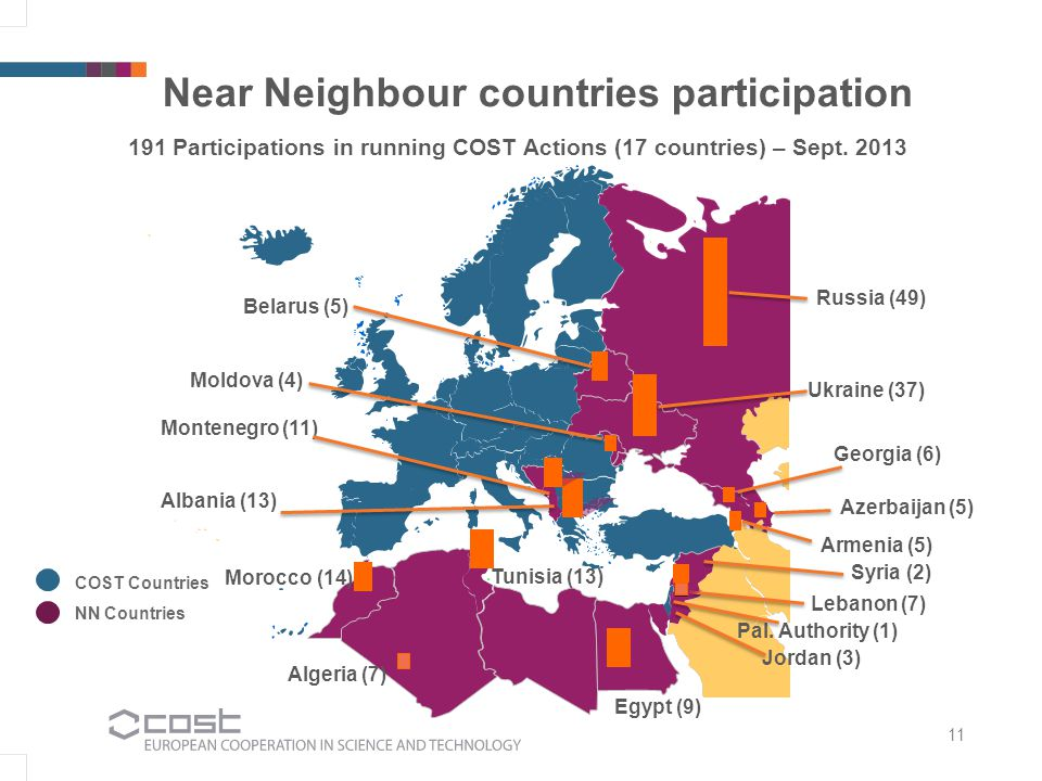 Near Neighbour countries participation Ukraine (37) Russia (49) Algeria (7) Tunisia (13) Georgia (6) Egypt (9) Morocco (14) Moldova (4) Pal.