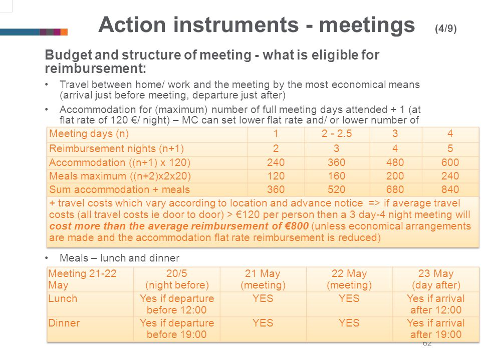 62 Action instruments - meetings (4/9) Budget and structure of meeting - what is eligible for reimbursement: Travel between home/ work and the meeting by the most economical means (arrival just before meeting, departure just after) Accommodation for (maximum) number of full meeting days attended + 1 (at flat rate of 120 / night) – MC can set lower flat rate and/ or lower number of nights) Meals – lunch and dinner
