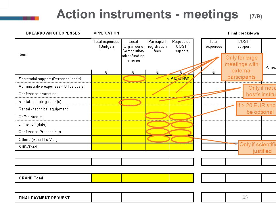 65 Action instruments - meetings (7/9) Only for large meetings with external participants Only if not at hosts institute Only if scientifically justified If > 20 EUR should be optional