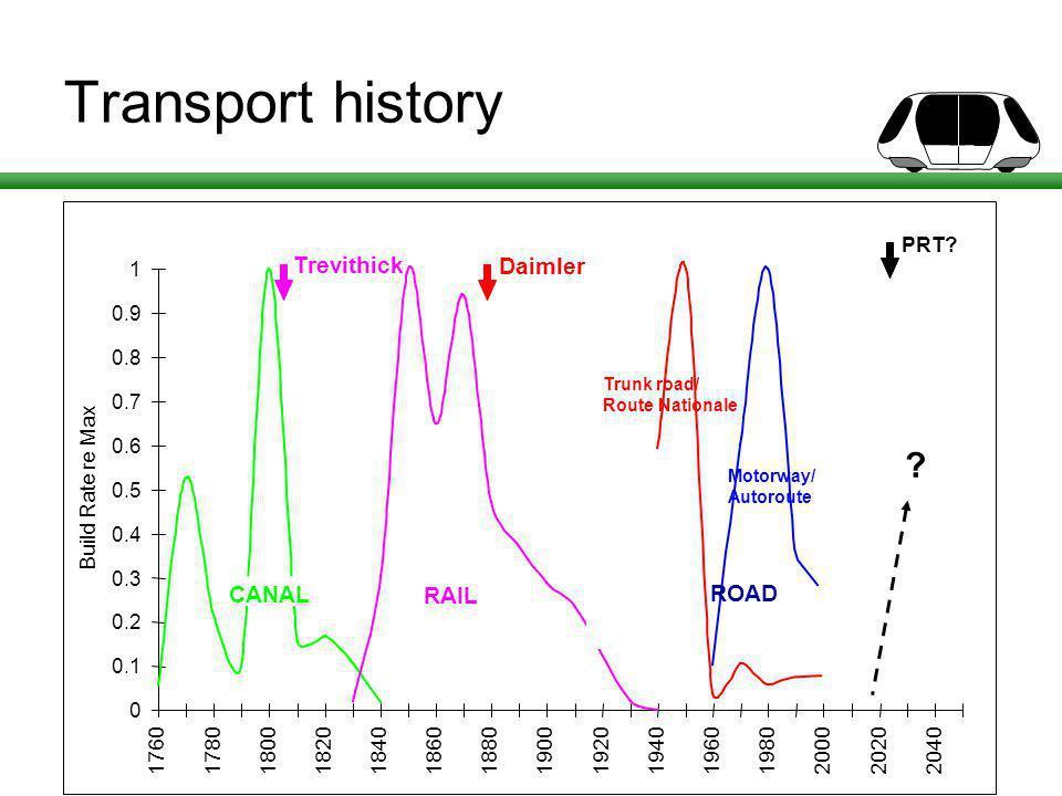 Transport history Trevithick Daimler PRT ROAD
