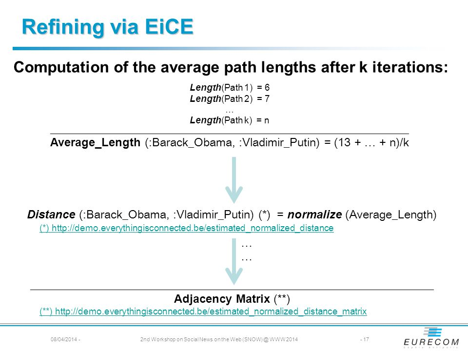 Length(Path 1) = 6 Length(Path 2) = 7 … Length(Path k) = n ____________________________________________________________________________________________ Average_Length (:Barack_Obama, :Vladimir_Putin) = (13 + … + n)/k Distance (:Barack_Obama, :Vladimir_Putin) (*) = normalize (Average_Length) … _____________________________________________________________________ Adjacency Matrix (**) (*) http://demo.everythingisconnected.be/estimated_normalized_distance Computation of the average path lengths after k iterations: (**) http://demo.everythingisconnected.be/estimated_normalized_distance_matrix Refining via EiCE 08/04/2014 -2nd Workshop on Social News on the Web (SNOW) @ WWW 2014- 17