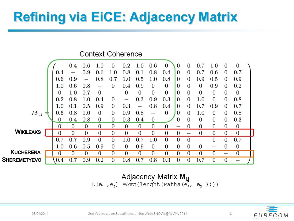 Adjacency Matrix M i,j D(e i,e j ) =Avg(lenght(Paths(e i, e j )))) Context Coherence Refining via EiCE: Adjacency Matrix 08/04/2014 -2nd Workshop on Social News on the Web (SNOW) @ WWW 2014- 18