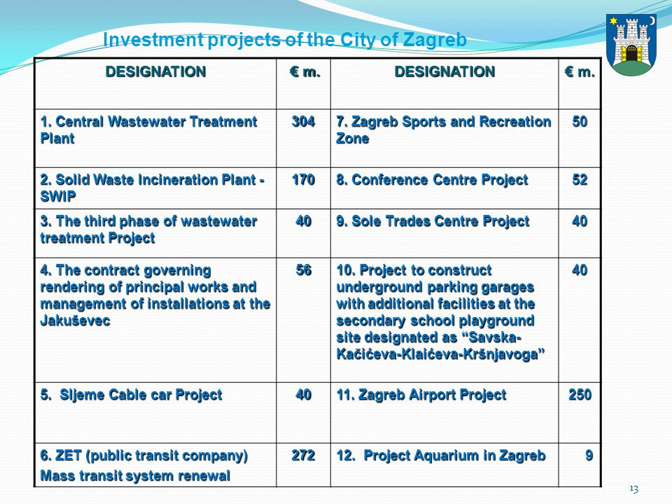 13 DESIGNATION m. m.DESIGNATION 1. Central Wastewater Treatment Plant 304 7. Zagreb Sports and Recreation Zone 50 2. Solid Waste Incineration Plant -