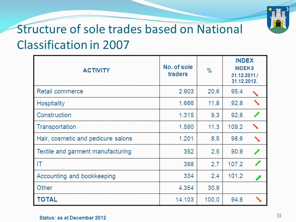 33 Structure of sole trades based on National Classification in 2007 ACTIVITY No.