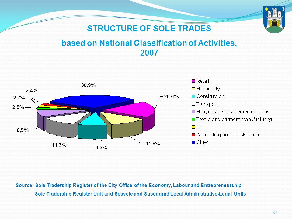 34 STRUCTURE OF SOLE TRADES based on National Classification of Activities, 2007 Source: Sole Tradership Register of the City Office of the Economy, Labour and Entrepreneurship Sole Tradership Register Unit and Sesvete and Susedgrad Local Administrative-Legal Units
