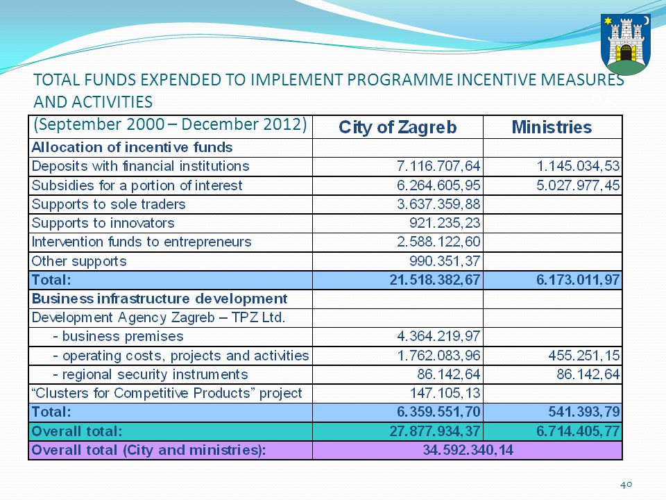 40 TOTAL FUNDS EXPENDED TO IMPLEMENT PROGRAMME INCENTIVE MEASURES AND ACTIVITIES (September 2000 – December 2012) In
