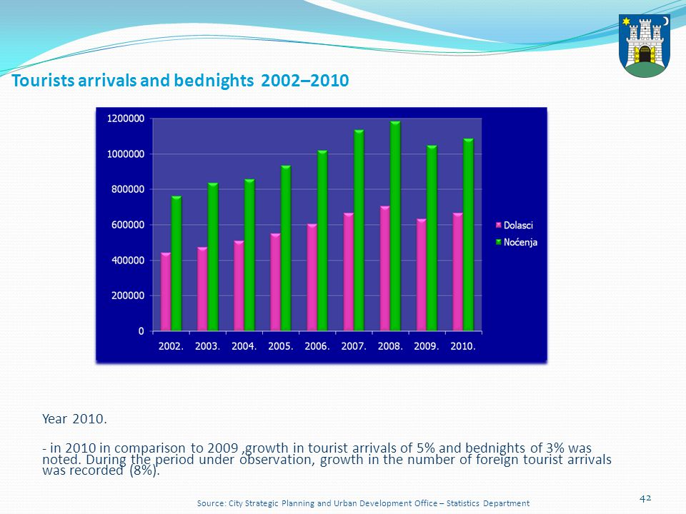 42 Tourists arrivals and bednights 2002–2010 Year 2010. - in 2010 in comparison to 2009,growth in tourist arrivals of 5% and bednights of 3% was noted