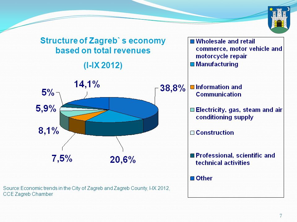 7 Source:Economic trends in the City of Zagreb and Zagreb County, I-IX 2012, CCE Zagreb Chamber Structure of Zagreb` s economy based on total revenues (I-IX 2012)