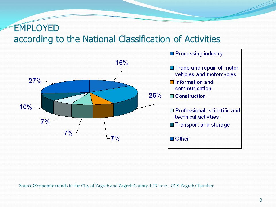 8 EMPLOYED according to the National Classification of Activities Source : Economic trends in the City of Zagreb and Zagreb County, I-IX 2012., CCE Za