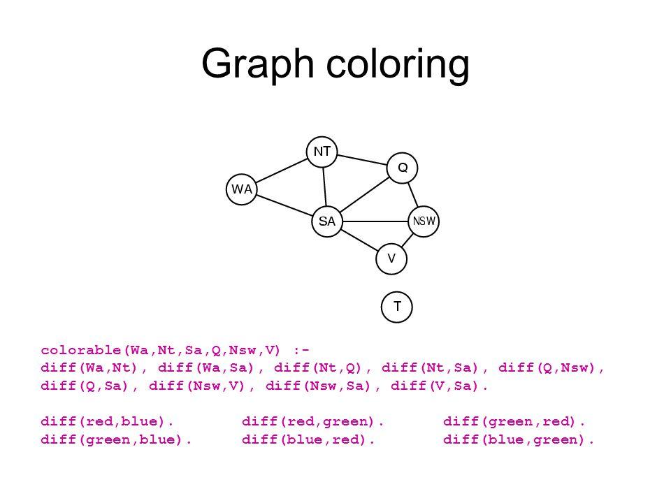 Graph coloring colorable(Wa,Nt,Sa,Q,Nsw,V) :- diff(Wa,Nt), diff(Wa,Sa), diff(Nt,Q), diff(Nt,Sa), diff(Q,Nsw), diff(Q,Sa), diff(Nsw,V), diff(Nsw,Sa), diff(V,Sa).