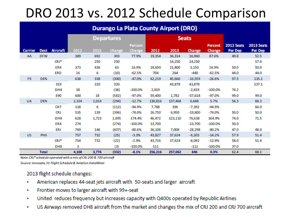 DRO 2013 vs. 2012 Schedule Comparison