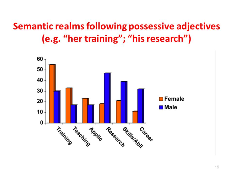 Semantic realms following possessive adjectives (e.g. her training; his research) 19