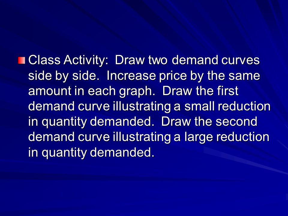 Graphs: Watch content video: Inelastic-Elastic demand curves