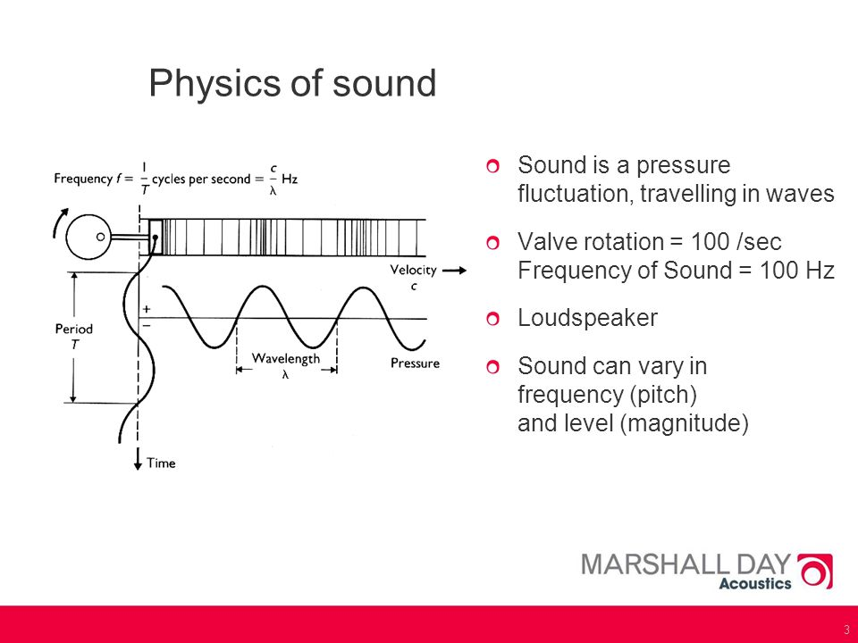 14 Noise Criteria Categories