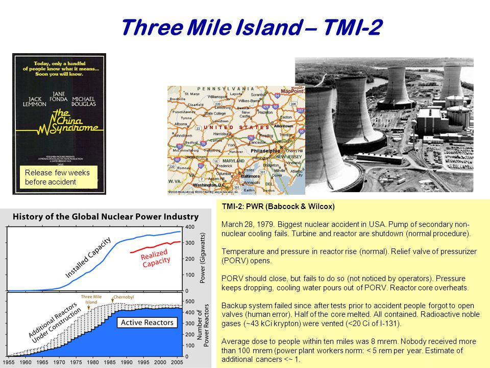 Three Mile Island – TMI-2 Najaar TMI-2: PWR (Babcock & Wilcox) March 28, 1979.