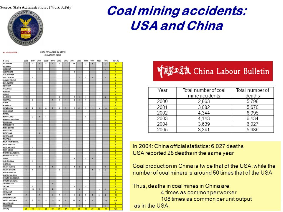 Coal mining accidents: USA and China Najaar YearTotal number of coal mine accidents Total number of deaths 20002,8635, ,0825, ,3446, ,1436, ,6396, ,3415,986 Source: State Administration of Work Safety In 2004: China official statistics: 6,027 deaths USA reported 28 deaths in the same year Coal production in China is twice that of the USA, while the number of coal miners is around 50 times that of the USA Thus, deaths in coal mines in China are 4 times as common per worker 108 times as common per unit output as in the USA