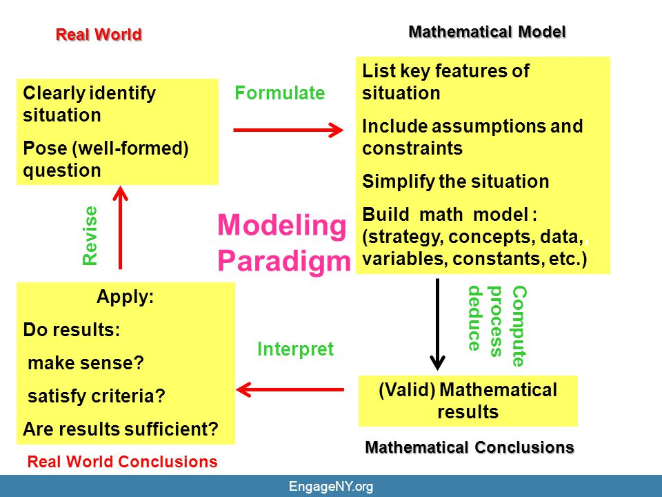 EngageNY.org19 Math Class Needs a Makeover Speaker: Dan Meyer http://www.youtube.com/watch?v=NWUFjb8w9Ps Question to consider while watching: What is the role of mathematical modeling in the suggested makeover?