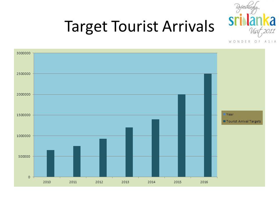 Target Tourist Arrivals