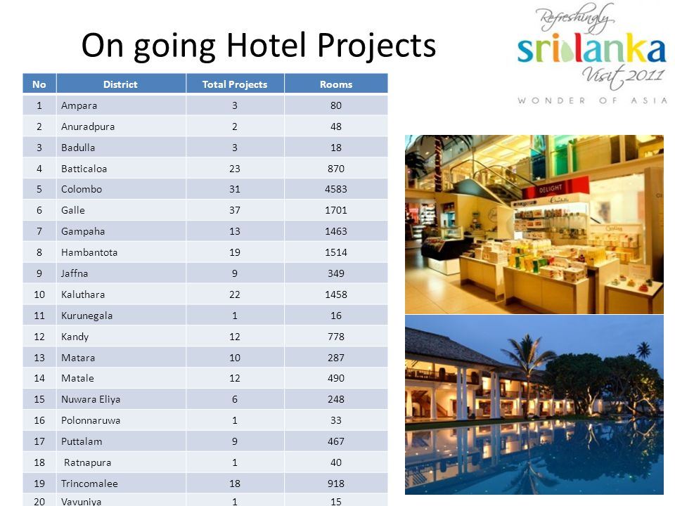On going Hotel Projects NoDistrictTotal ProjectsRooms 1Ampara380 2Anuradpura248 3Badulla318 4Batticaloa23870 5Colombo314583 6Galle371701 7Gampaha131463 8Hambantota191514 9Jaffna9349 10Kaluthara221458 11Kurunegala116 12Kandy12778 13Matara10287 14Matale12490 15Nuwara Eliya6248 16Polonnaruwa133 17Puttalam9467 18 Ratnapura140 19Trincomalee18918 20Vavuniya115 233 15,376