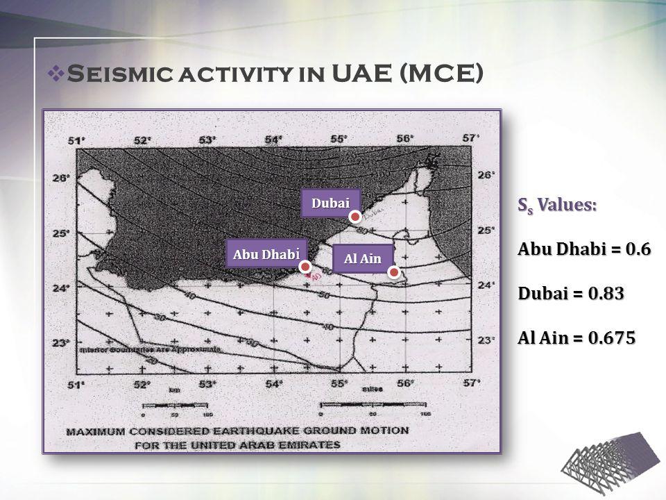 S s Values: Abu Dhabi = 0.6 Dubai = 0.83 Al Ain = 0.675 Seismic activity in UAE (MCE) Abu Dhab i Dubai Al Ain