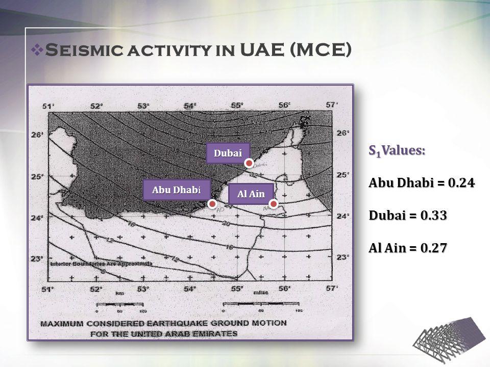Abu Dhabi Dubai Al Ain S 1 Values: Abu Dhabi = 0.24 Dubai = 0.33 Al Ain = 0.27 Seismic activity in UAE (MCE)