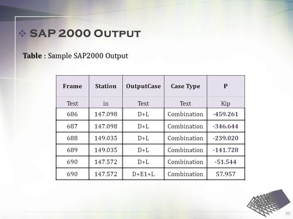 30 SAP 2000 Output Table : Sample SAP2000 Output FrameStationOutputCaseCase TypeP TextinText Kip 686147.098D+LCombination-459.261 687147.098D+LCombination-346.644 688149.035D+LCombination-239.020 689149.035D+LCombination-141.728 690147.572D+LCombination-51.544 690147.572D+E1+LCombination57.957
