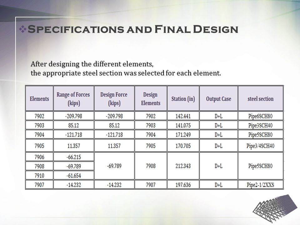 Specifications and Final Design After designing the different elements, the appropriate steel section was selected for each element.