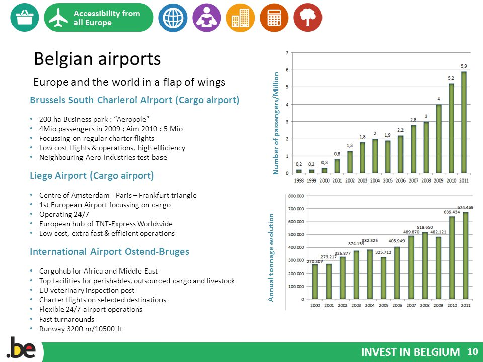 INVEST IN BELGIUM Belgian airports Europe and the world in a flap of wings Brussels South Charleroi Airport (Cargo airport) 200 ha Business park : Aeropole 4Mio passengers in 2009 ; Aim 2010 : 5 Mio Focussing on regular charter flights Low cost flights & operations, high efficiency Neighbouring Aero-Industries test base Liege Airport (Cargo airport) Centre of Amsterdam - Paris – Frankfurt triangle 1st European Airport focussing on cargo Operating 24/7 European hub of TNT-Express Worldwide Low cost, extra fast & efficient operations International Airport Ostend-Bruges Cargohub for Africa and Middle-East Top facilities for perishables, outsourced cargo and livestock EU veterinary inspection post Charter flights on selected destinations Flexible 24/7 airport operations Fast turnarounds Runway 3200 m/10500 ft 10 Number of passengers/Million Annual tonnage evolution