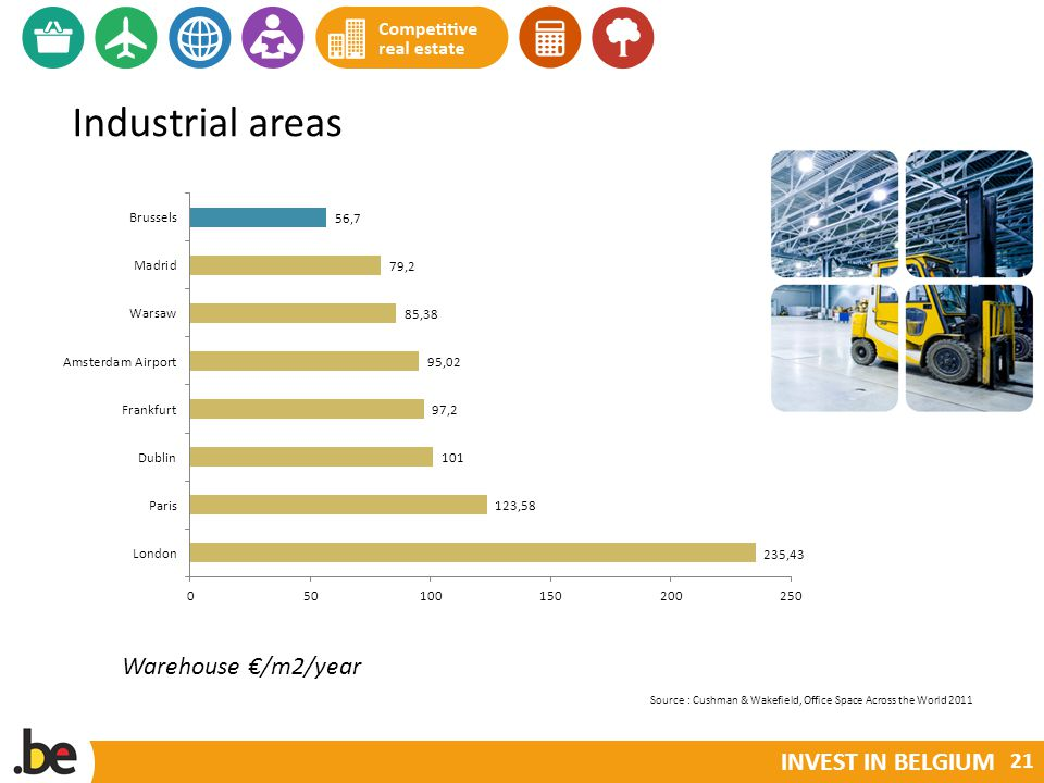 INVEST IN BELGIUM Industrial areas Source : Cushman & Wakefield, Office Space Across the World 2011 Warehouse /m2/year 21