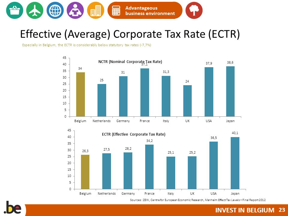 INVEST IN BELGIUM Effective (Average) Corporate Tax Rate (ECTR) Sources : ZEW, Centre for European Economic Research, Manheim Effect Tax Levels – Final Report 2012 Especially in Belgium, the ECTR is considerably below statutory tax rates (-7,7%) 23