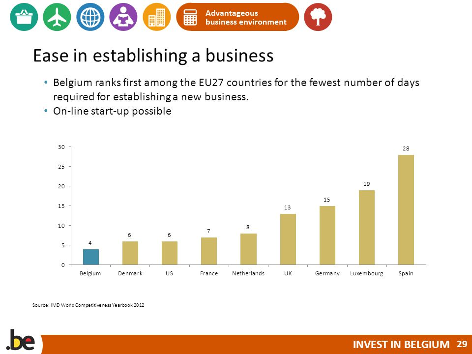 INVEST IN BELGIUM Ease in establishing a business Belgium ranks first among the EU27 countries for the fewest number of days required for establishing a new business.