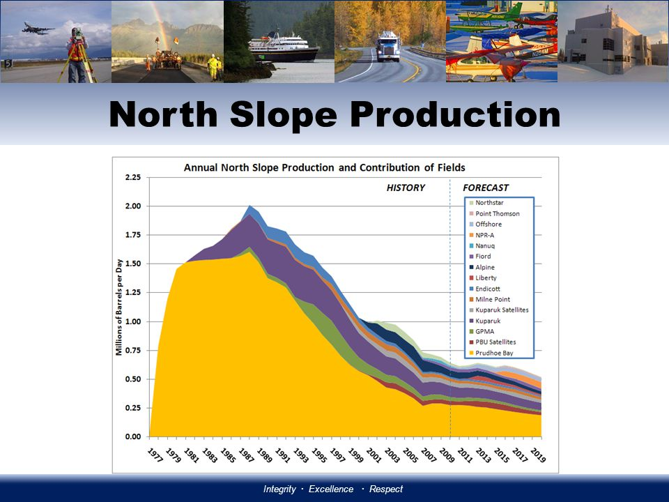 HB 110 Integrity Excellence Respect The North Slope of Alaska remains a world-class energy basin, with more oil than any other Arctic nation There are 40 billion barrels of oil and 236 trillion cubic feet of natural gas on the North Slope and OCS There are tens of billions of barrels of heavy oil, shale oil and other unconventional resources Alaska is relatively underexplored: 500 exploration wells on the North Slope compared to Wyomings 19,000