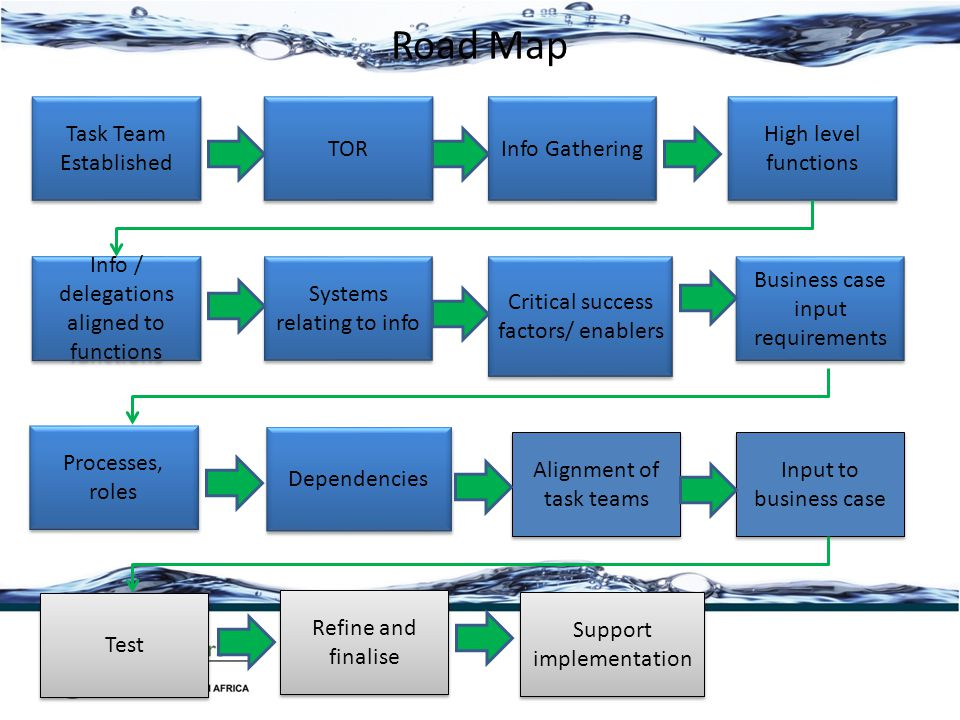 Road Map Task Team Established TOR Info Gathering High level functions Business case input requirements Critical success factors/ enablers Systems rel