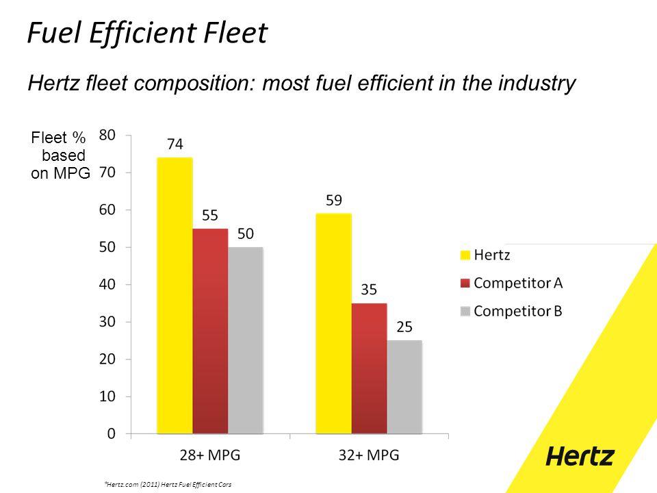 * Hertz.com (2011) Hertz Fuel Efficient Cars Fleet % based on MPG Hertz fleet composition: most fuel efficient in the industry Fuel Efficient Fleet