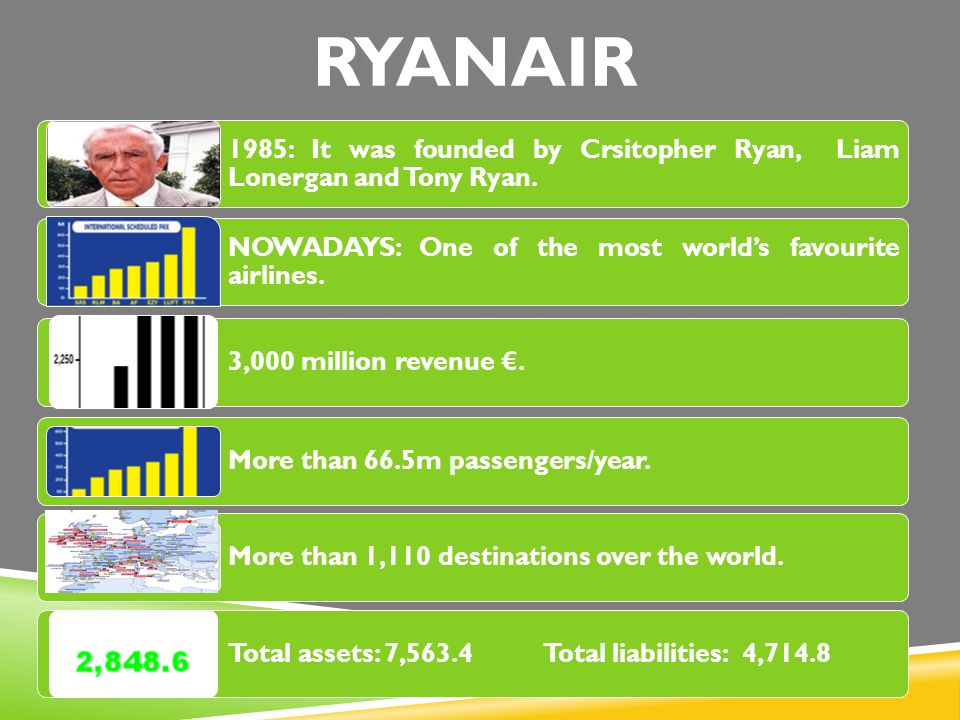 RYANAIR 1985: It was founded by Crsitopher Ryan, Liam Lonergan and Tony Ryan.