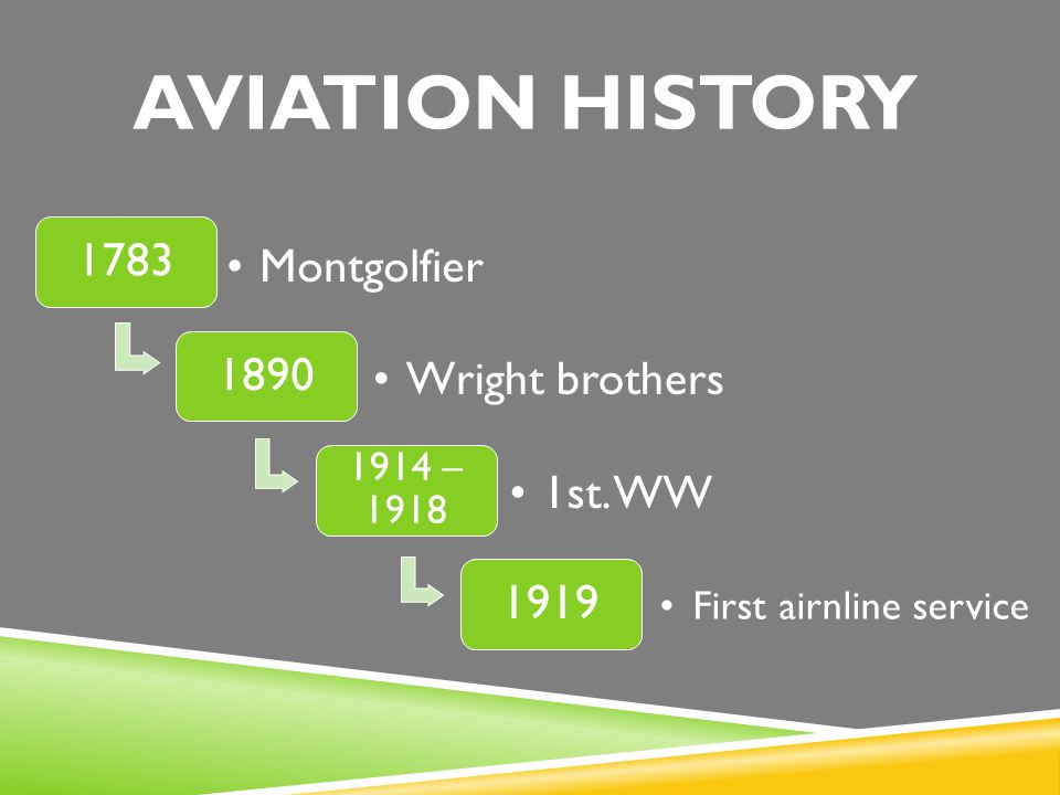 AVIATION HISTORY 1783 Montgolfier 1890 Wright brothers 1914 – 1918 1st.