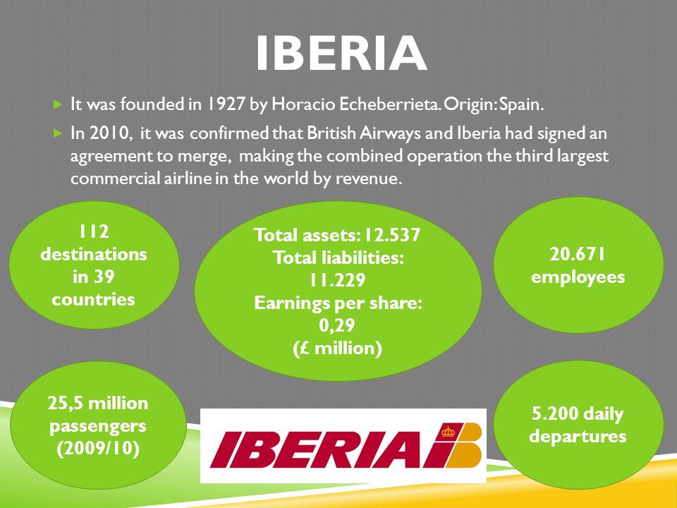 IBERIA 112 destinations in 39 countries 25,5 million passengers (2009/10) It was founded in 1927 by Horacio Echeberrieta. Origin: Spain. In 2010, it w