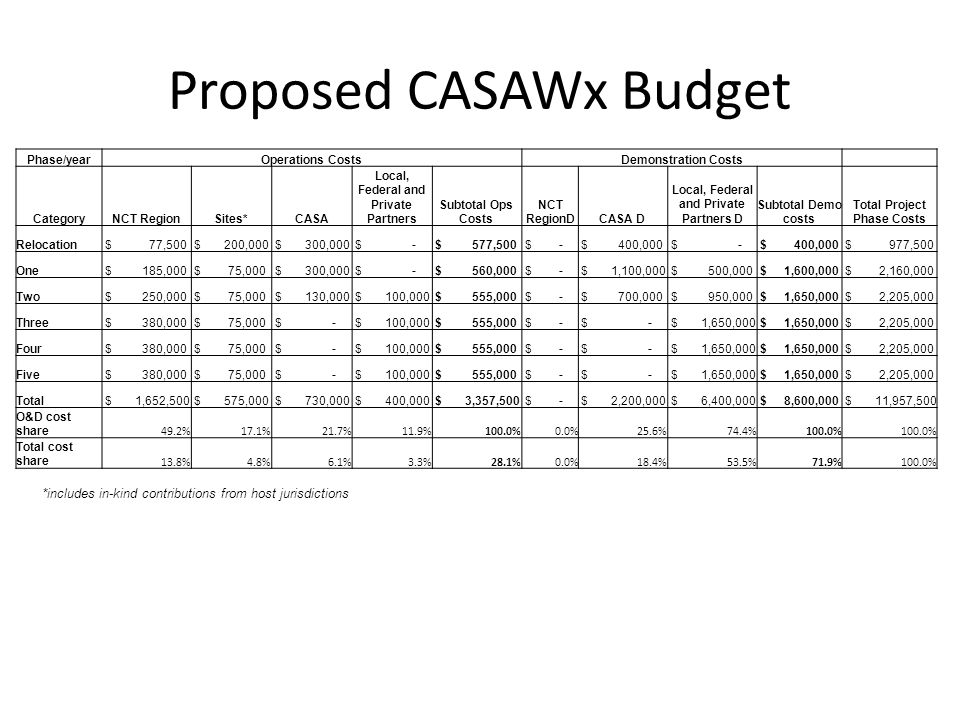 Proposed CASAWx Budget *includes in-kind contributions from host jurisdictions Phase/yearOperations CostsDemonstration Costs CategoryNCT RegionSites*C